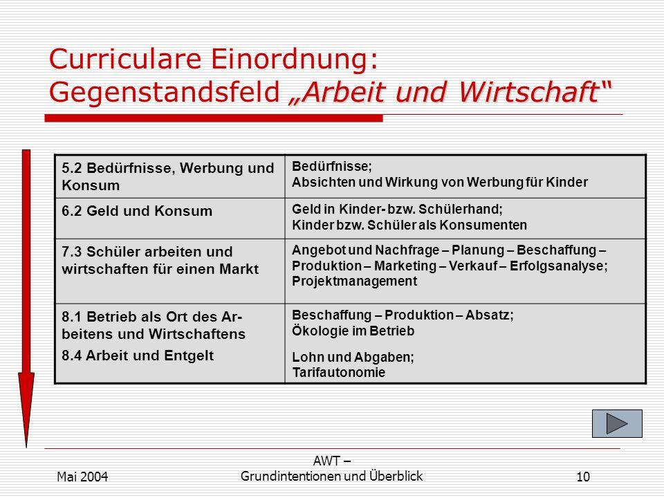 Arbeit und Wirtschaft Curriculare Einordnung: Gegenstandsfeld Arbeit und Wirtschaft 5.2 Bedürfnisse, Werbung und Konsum Bedürfnisse; Absichten und Wir