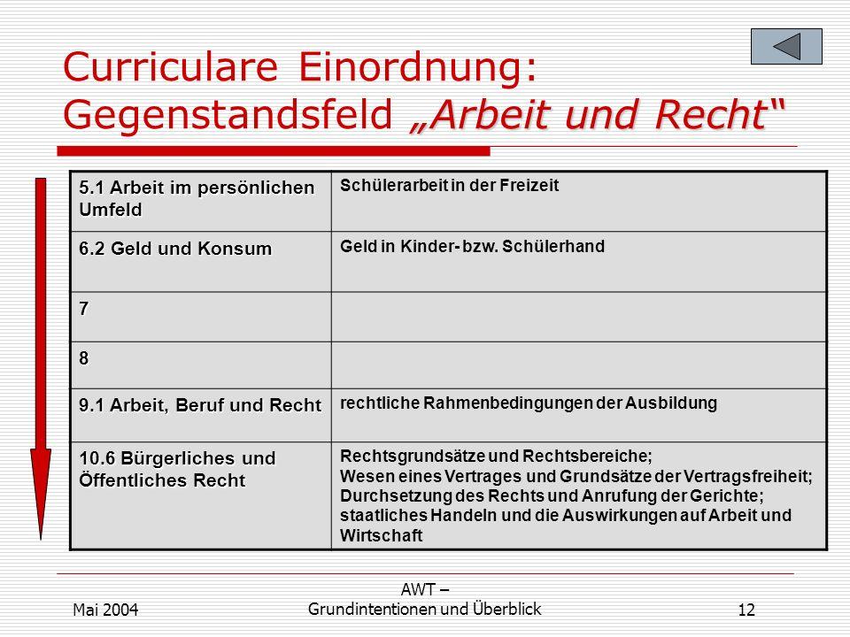 Arbeit und Recht Curriculare Einordnung: Gegenstandsfeld Arbeit und Recht 5.1 Arbeit im persönlichen Umfeld Schülerarbeit in der Freizeit 6.2 Geld und