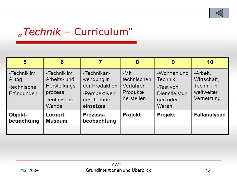 TechnikTechnik – Curriculum 5678910 -Technik im Alltag -technische Erfindungen -Technik im Arbeits- und Herstellungs- prozess -technischer Wandel -Tec