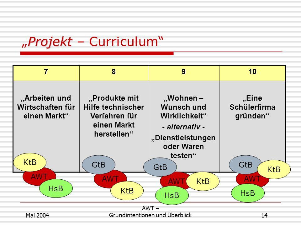 ProjektProjekt – Curriculum 14 AWT – Grundintentionen und ÜberblickMai 2004 78910 Arbeiten und Wirtschaften für einen Markt Produkte mit Hilfe technis