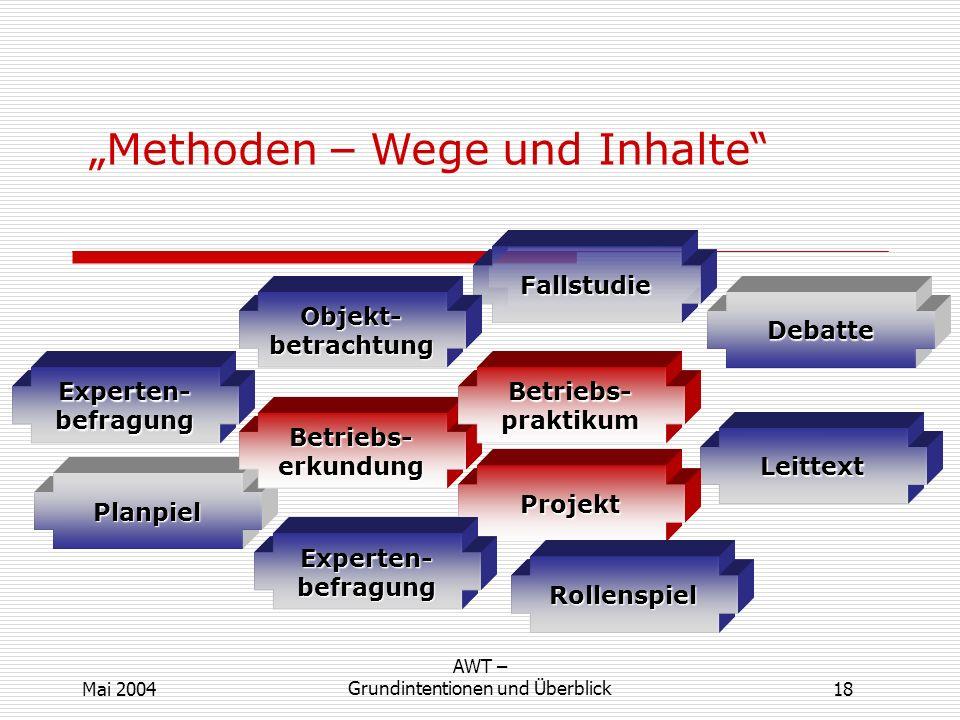 Methoden – Wege und Inhalte Fallstudie Leittext Planpiel Projekt Debatte Experten-befragung Betriebs-erkundung Betriebs-praktikum Rollenspiel Objekt-b