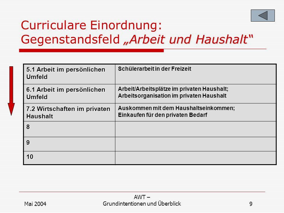Arbeit und Haushalt Curriculare Einordnung: Gegenstandsfeld Arbeit und Haushalt 5.1 Arbeit im persönlichen Umfeld Schülerarbeit in der Freizeit 6.1 Ar