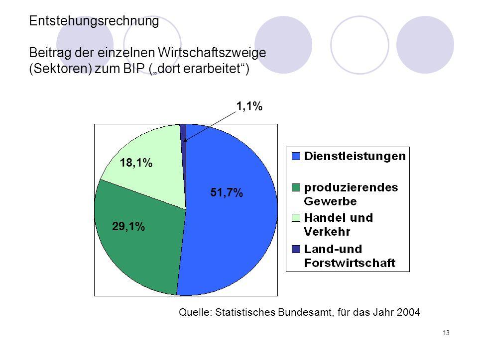 13 Entstehungsrechnung Beitrag der einzelnen Wirtschaftszweige (Sektoren) zum BIP (dort erarbeitet) 51,7% 29,1% 18,1% 1,1% Quelle: Statistisches Bundesamt, für das Jahr 2004