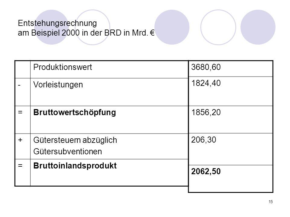 15 Entstehungsrechnung am Beispiel 2000 in der BRD in Mrd. Produktionswert -Vorleistungen =Bruttowertschöpfung +Gütersteuern abzüglich Gütersubvention