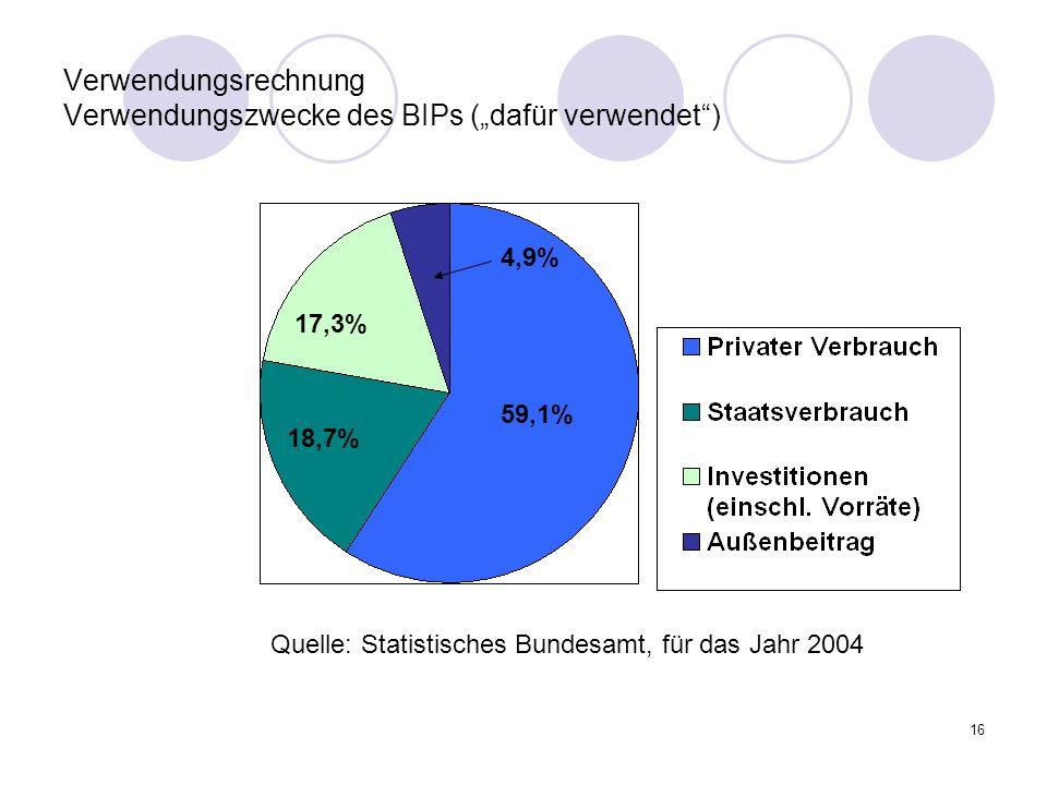 16 Verwendungsrechnung Verwendungszwecke des BIPs (dafür verwendet) 59,1% 18,7% 17,3% 4,9% Quelle: Statistisches Bundesamt, für das Jahr 2004
