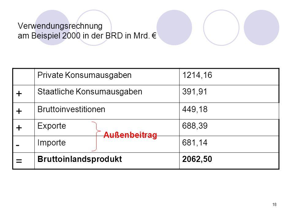18 Verwendungsrechnung am Beispiel 2000 in der BRD in Mrd. Private Konsumausgaben1214,16 + Staatliche Konsumausgaben391,91 + Bruttoinvestitionen449,18