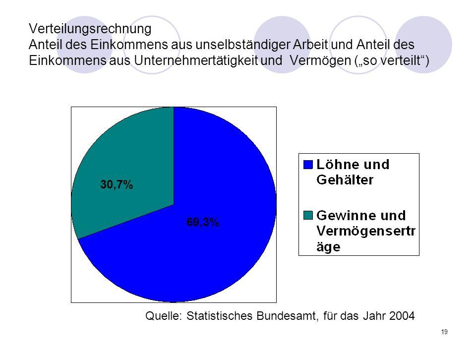 19 Verteilungsrechnung Anteil des Einkommens aus unselbständiger Arbeit und Anteil des Einkommens aus Unternehmertätigkeit und Vermögen (so verteilt) 69,3% 30,7% Quelle: Statistisches Bundesamt, für das Jahr 2004