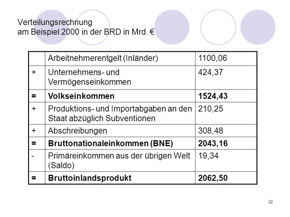 22 Verteilungsrechnung am Beispiel 2000 in der BRD in Mrd. Arbeitnehmerentgelt (Inländer)1100,06 +Unternehmens- und Vermögenseinkommen 424,37 =Volksei