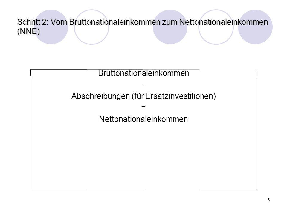 8 Schritt 2: Vom Bruttonationaleinkommen zum Nettonationaleinkommen (NNE) Bruttonationaleinkommen - Abschreibungen (für Ersatzinvestitionen) = Nettona