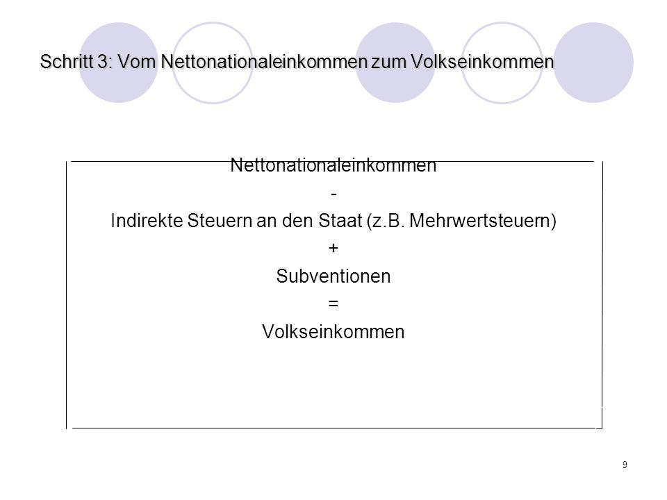 9 Schritt 3: Vom Nettonationaleinkommen zum Volkseinkommen Nettonationaleinkommen - Indirekte Steuern an den Staat (z.B. Mehrwertsteuern) + Subvention