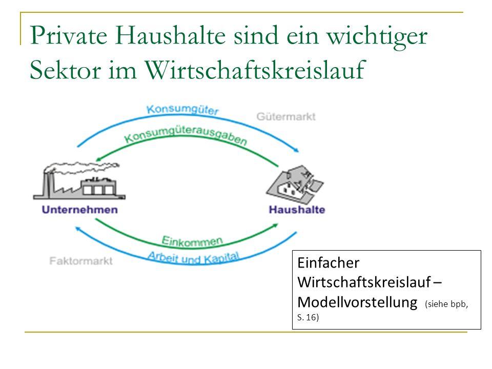 Private Haushalte sind ein wichtiger Sektor im Wirtschaftskreislauf Einfacher Wirtschaftskreislauf – Modellvorstellung (siehe bpb, S. 16)