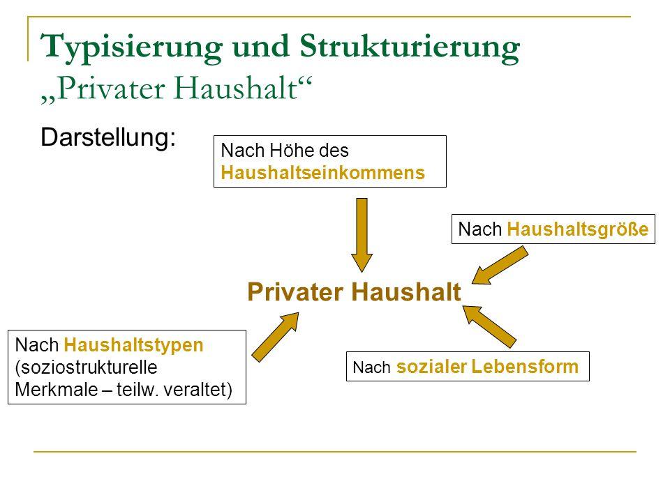 Typisierung und Strukturierung Privater Haushalt Darstellung: Privater Haushalt Nach Haushaltstypen (soziostrukturelle Merkmale – teilw. veraltet) Nac