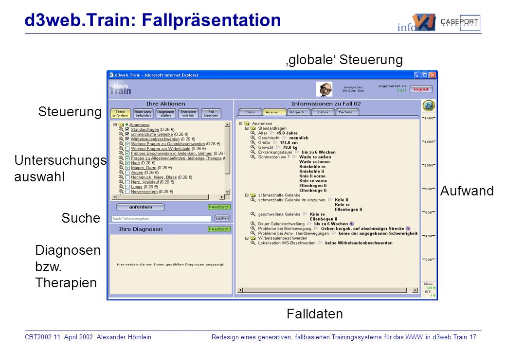CBT2002 11. April 2002 Alexander HörnleinRedesign eines generativen, fallbasierten Trainingssystems für das WWW in d3web.Train 16 d3web.Train: Technis