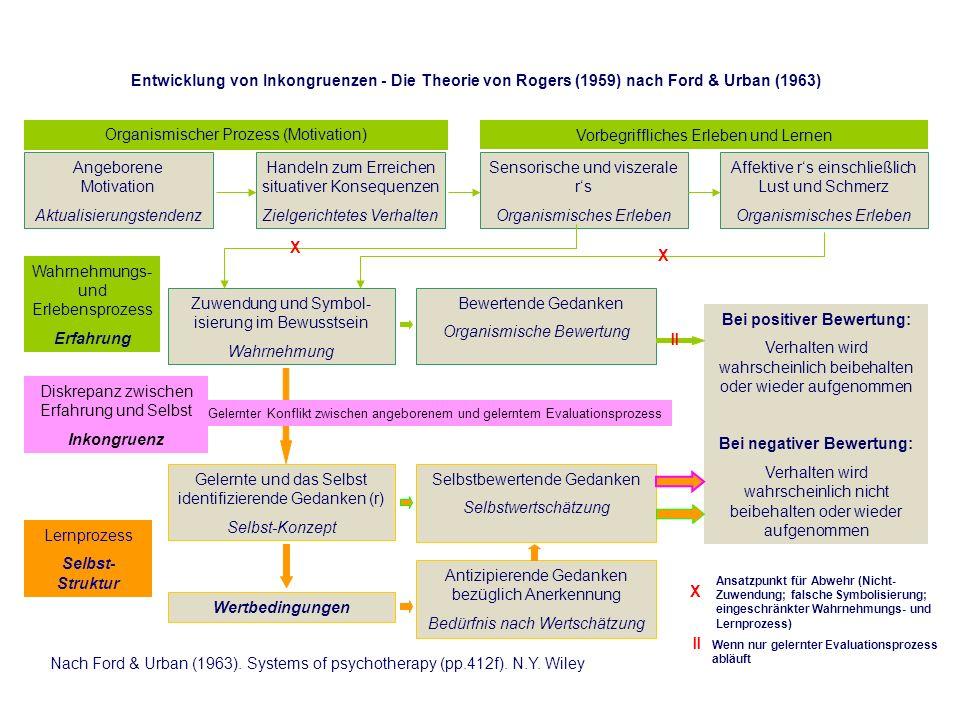 Angeborene Motivation Aktualisierungstendenz Handeln zum Erreichen situativer Konsequenzen Zielgerichtetes Verhalten Sensorische und viszerale rs Orga
