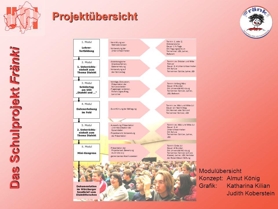 Das Schulprojekt Fränki Projektübersicht Modulübersicht Konzept:Almut König Grafik:Katharina Kilian Judith Koberstein
