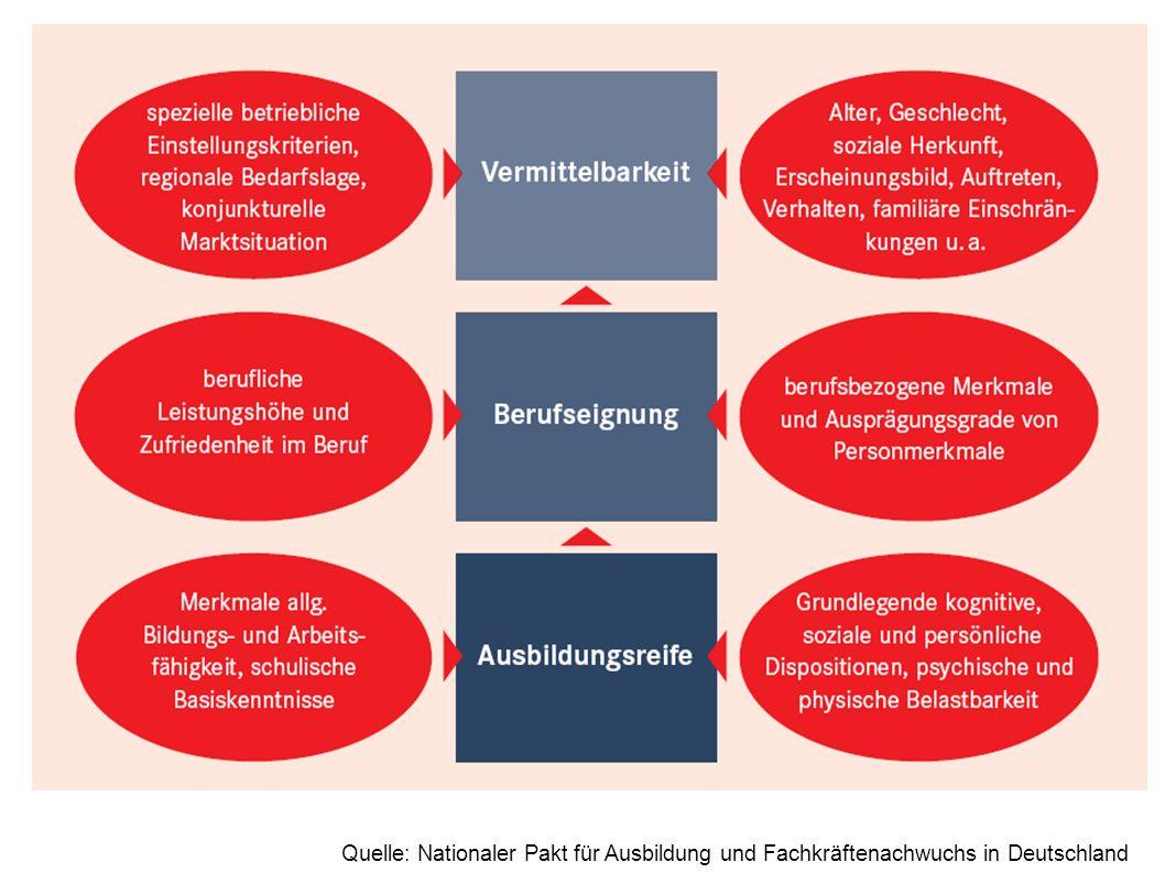 Quelle: Nationaler Pakt für Ausbildung und Fachkräftenachwuchs in Deutschland
