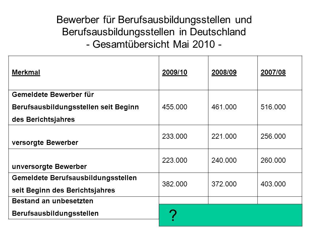 Bewerber für Berufsausbildungsstellen und Berufsausbildungsstellen in Deutschland - Gesamtübersicht Mai 2010 - Merkmal2009/102008/092007/08 Gemeldete