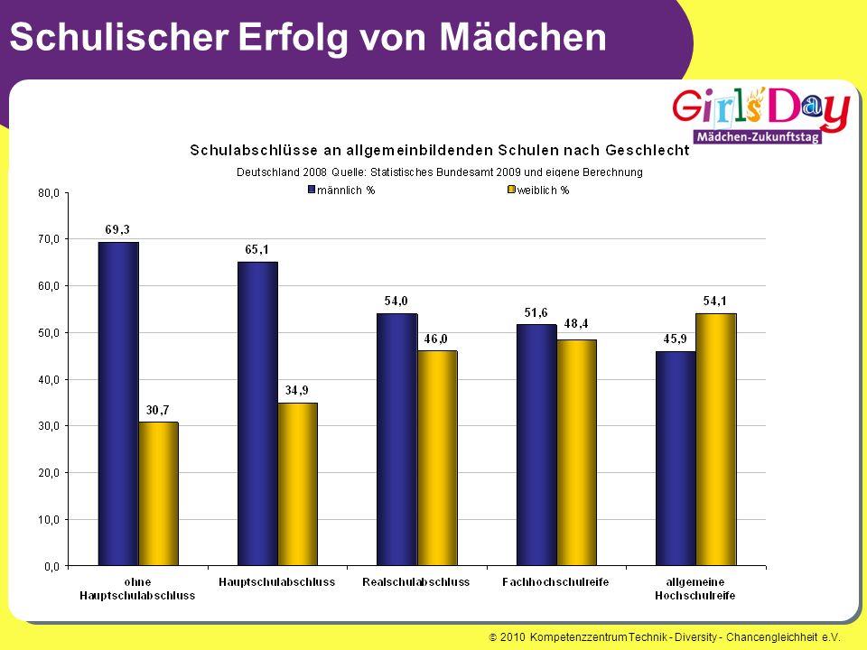 2010 Kompetenzzentrum Technik - Diversity - Chancengleichheit e.V. Schulischer Erfolg von Mädchen