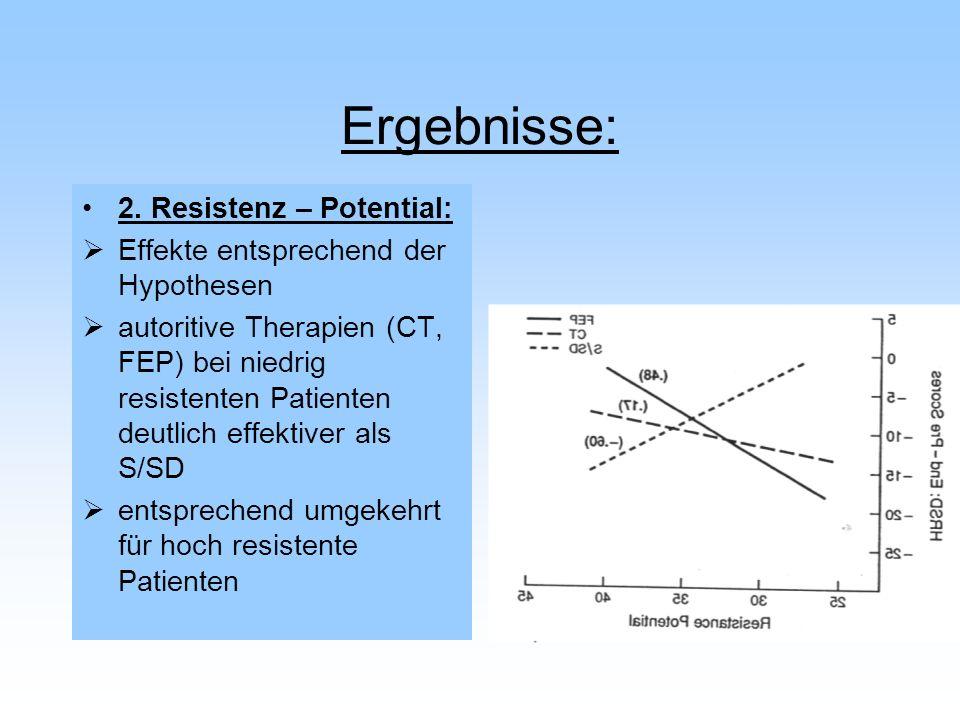 Ergebnisse: 2. Resistenz – Potential: Effekte entsprechend der Hypothesen autoritive Therapien (CT, FEP) bei niedrig resistenten Patienten deutlich ef