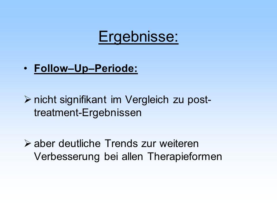 Ergebnisse: Follow–Up–Periode: nicht signifikant im Vergleich zu post- treatment-Ergebnissen aber deutliche Trends zur weiteren Verbesserung bei allen
