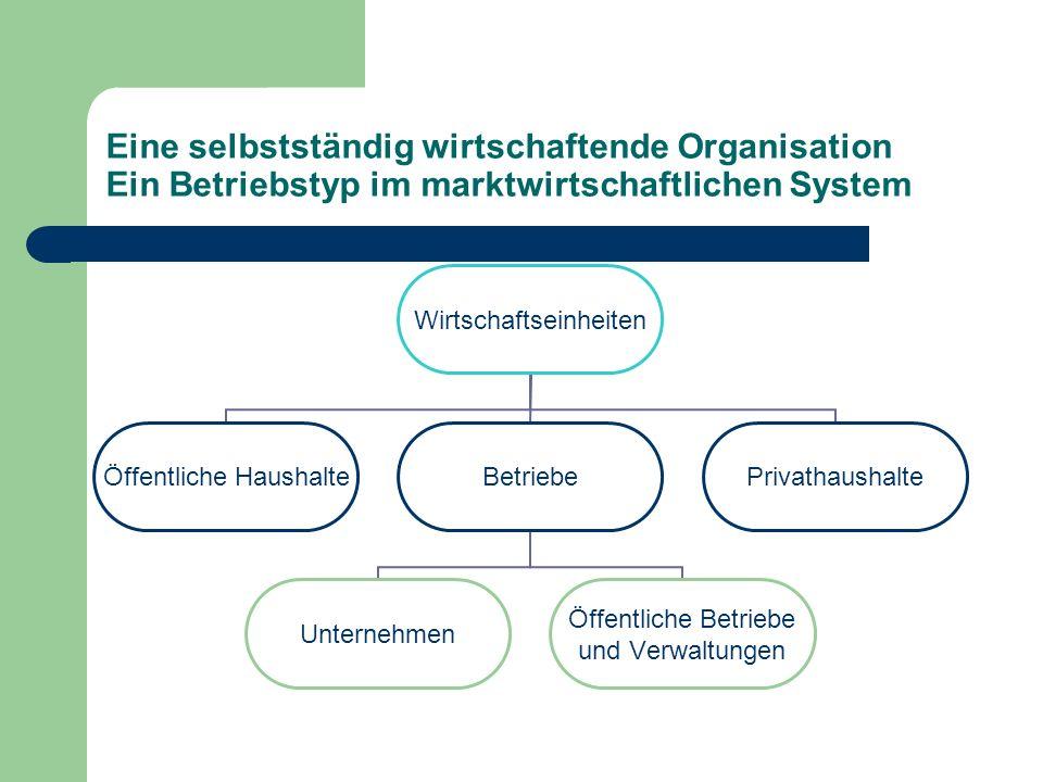 Eine selbstständig wirtschaftende Organisation Ein Betriebstyp im marktwirtschaftlichen System Wirtschaftseinheiten Öffentliche Haushalte Betriebe Unt