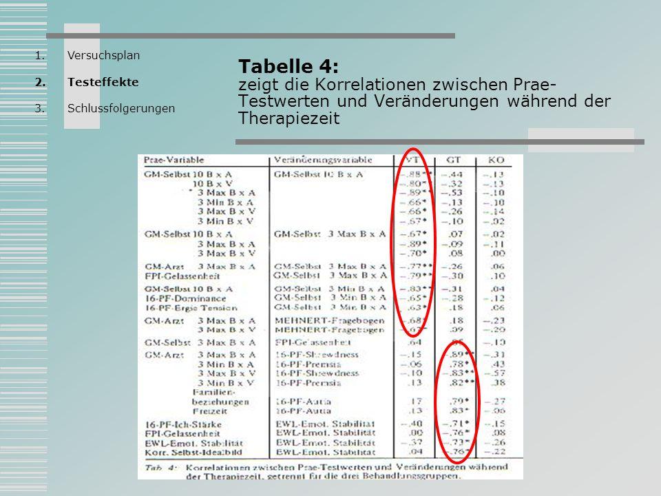 Tabelle 4: zeigt die Korrelationen zwischen Prae- Testwerten und Veränderungen während der Therapiezeit 1.Versuchsplan 2.Testeffekte 3.Schlussfolgerun