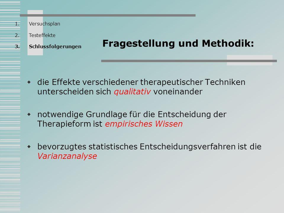 Fragestellung und Methodik: die Effekte verschiedener therapeutischer Techniken unterscheiden sich qualitativ voneinander notwendige Grundlage für die