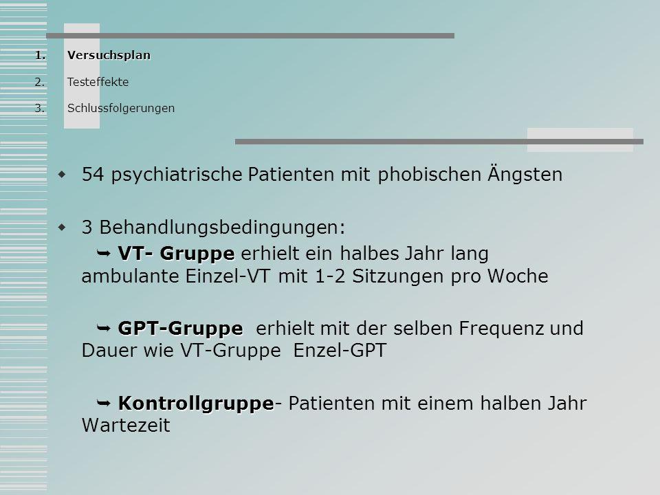 GPT- VT-Gruppen In GPT- und VT-Gruppen erfolgte eine follow-up- Testung vor der Therapie, nach dem Abschluss der Therapie, nach vier Monaten und eine Nachuntersuchung zwei Jahre später Kontrollgruppe Bei der Kontrollgruppe gab es keine follow-up-Testung Patienten Die meisten Patienten waren Agoraphobiker, ein geringerer Teil Sozial-Phobiker und ein kleinerer Teil Patienten mit verschiedenen Phobien Therapeuten Therapeuten waren Studenten der Klinischen Psychologie in höheren Semestern 1.Versuchsplan 2.Testeffekte 3.Schlussfolgerungen