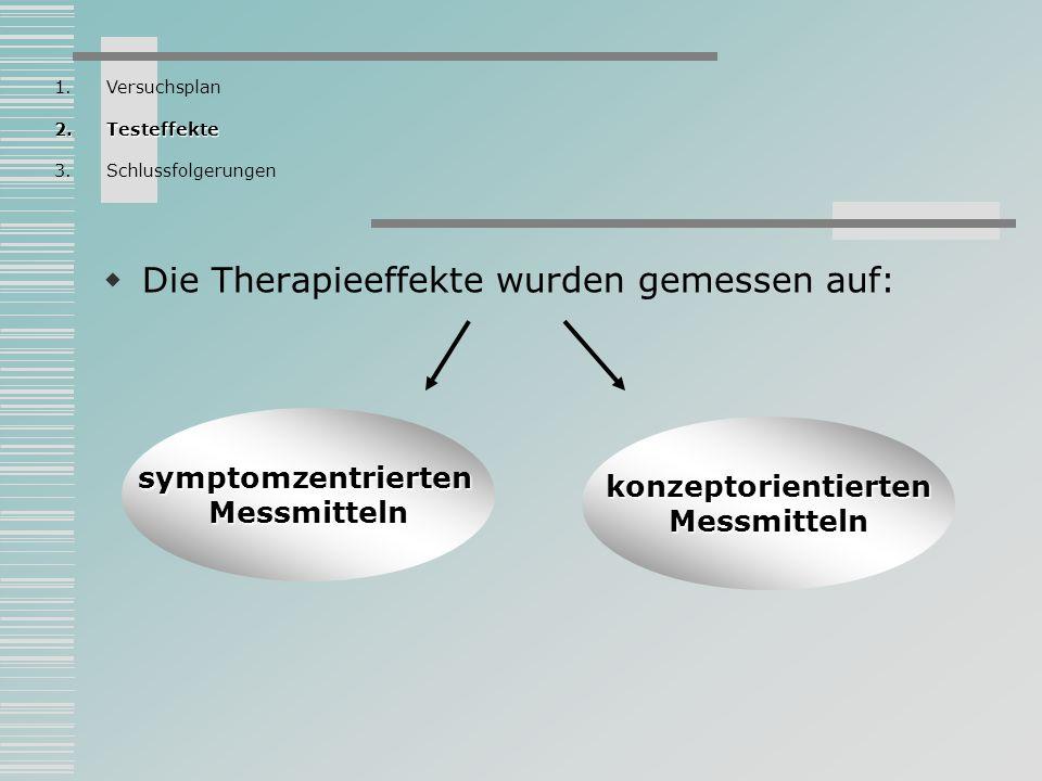 Die Therapieeffekte wurden gemessen auf: symptomzentriertenMessmitteln konzeptorientiertenMessmitteln 1.Versuchsplan 2.Testeffekte 3.Schlussfolgerunge
