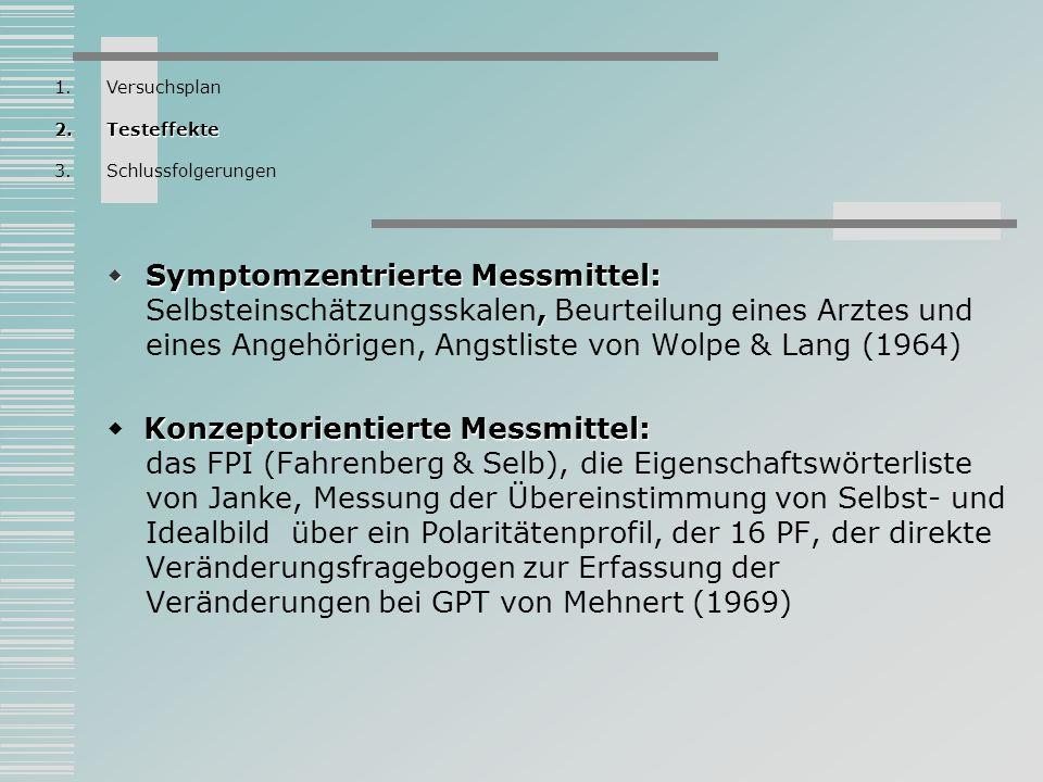 Bezogen auf phobische Symptomatik unterscheiden sich die GPT- und VT-Gruppen in Prä-post-Vergleich bedeutsam von der Kontrollgruppe Untereinander unterscheiden sich GPT- und VT-Gruppen in keinem der Maße Verringerung des Medikamentenverbrauches Der einzige Unterschied zwischen GPT- und VT-Gruppen- die Verringerung des Medikamentenverbrauches VT bewirkt eine größere Reduktion des Medikamentenverbrauches als GPT 1.Versuchsplan 2.Testeffekte 3.Schlussfolgerungen