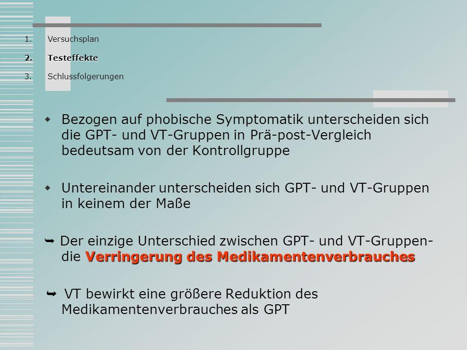 Bezogen auf phobische Symptomatik unterscheiden sich die GPT- und VT-Gruppen in Prä-post-Vergleich bedeutsam von der Kontrollgruppe Untereinander unte