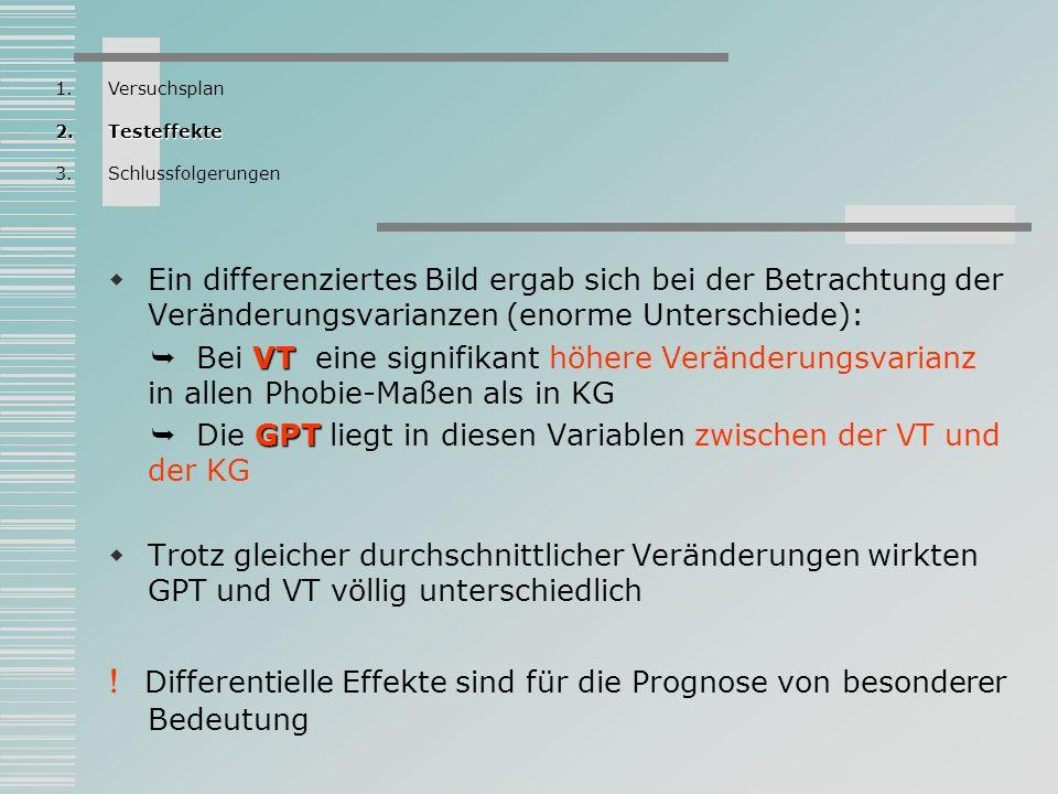 Schlussfolgerungen (1)Fragestellung und Methodik in der Therapieforschung (2)Hinweise für die Indikation von VT und GPT bei Phobikern (3)Kombinierbarkeit verschiedener therapeutischer Verfahren 1.Versuchsplan 2.Testeffekte 3.Schlussfolgerungen