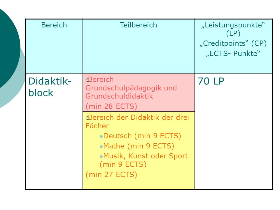 BereichTeilbereichLeistungspunkte (LP) Creditpoints (CP) ECTS- Punkte Didaktik- block Bereich Grundschulpädagogik und Grundschuldidaktik (min 28 ECTS) 70 LP Bereich der Didaktik der drei Fächer Deutsch (min 9 ECTS) Mathe (min 9 ECTS) Musik, Kunst oder Sport (min 9 ECTS) (min 27 ECTS)