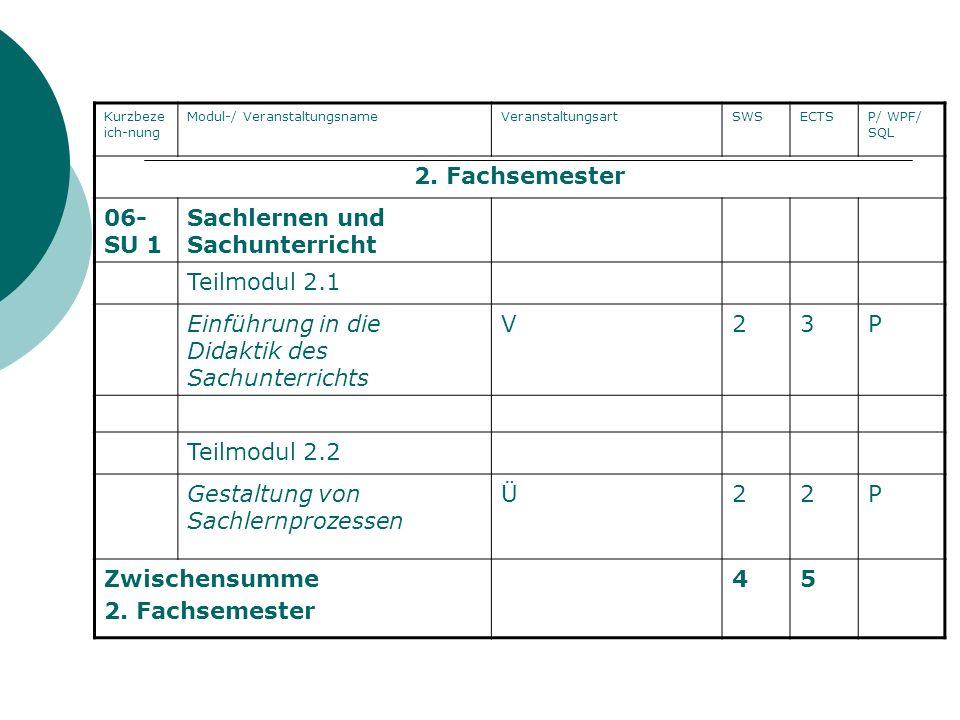 Kurzbeze ich-nung Modul-/ VeranstaltungsnameVeranstaltungsartSWSECTSP/ WPF/ SQL 2. Fachsemester 06- SU 1 Sachlernen und Sachunterricht Teilmodul 2.1 E