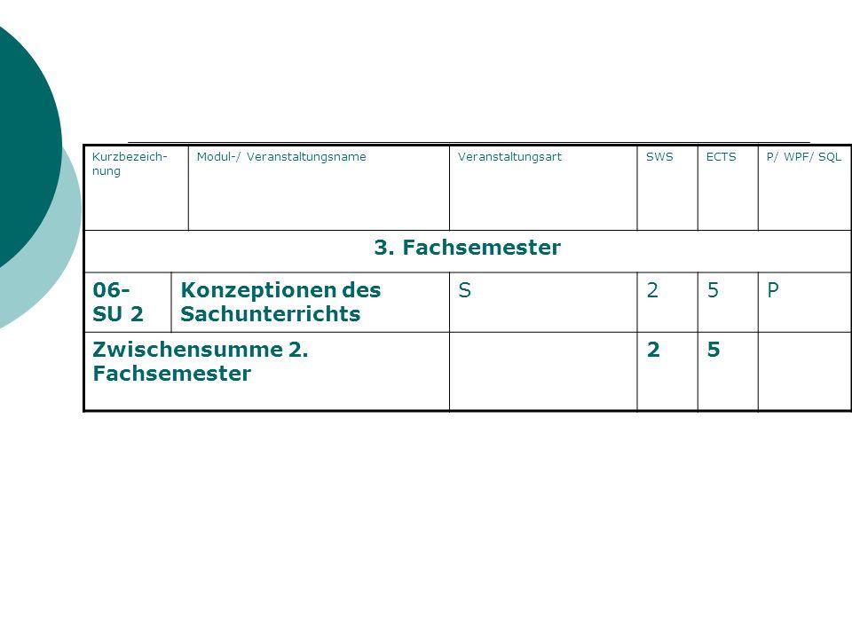 Kurzbezeich- nung Modul-/ VeranstaltungsnameVeranstaltungsartSWSECTSP/ WPF/ SQL 3. Fachsemester 06- SU 2 Konzeptionen des Sachunterrichts S25P Zwische