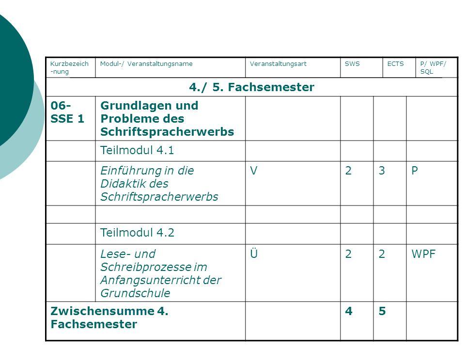 Kurzbezeich -nung Modul-/ VeranstaltungsnameVeranstaltungsartSWSECTSP/ WPF/ SQL 4./ 5. Fachsemester 06- SSE 1 Grundlagen und Probleme des Schriftsprac