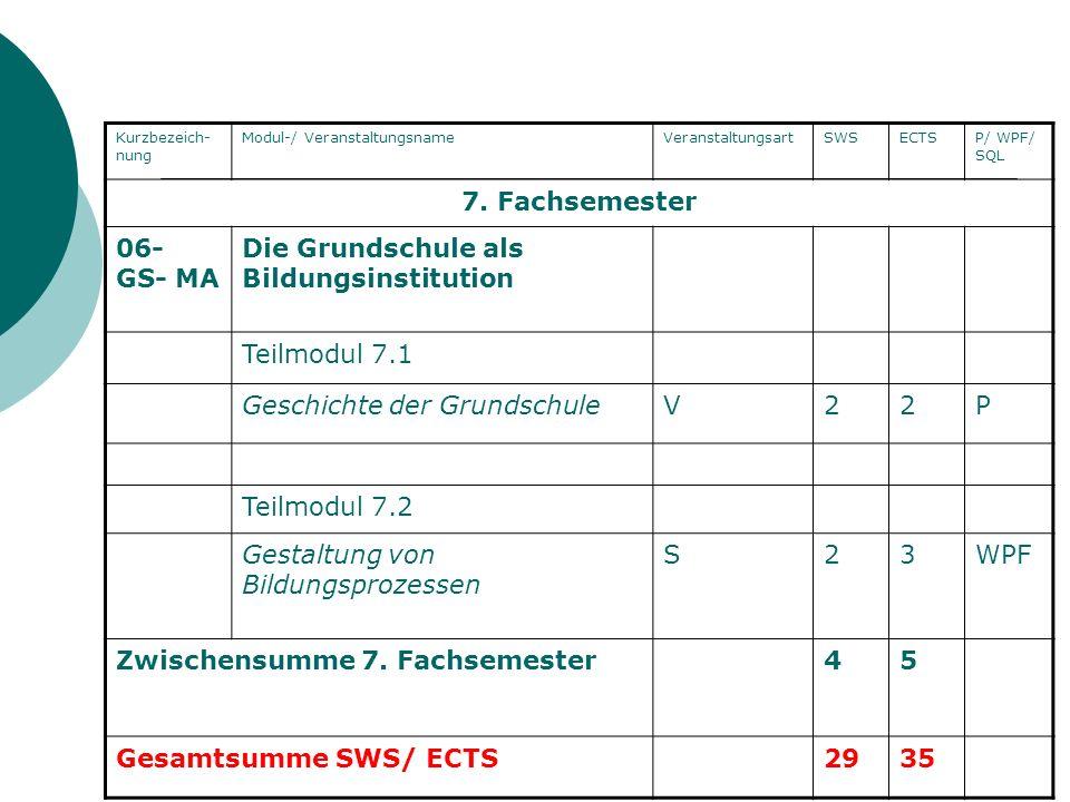 Kurzbezeich- nung Modul-/ VeranstaltungsnameVeranstaltungsartSWSECTSP/ WPF/ SQL 7. Fachsemester 06- GS- MA Die Grundschule als Bildungsinstitution Tei