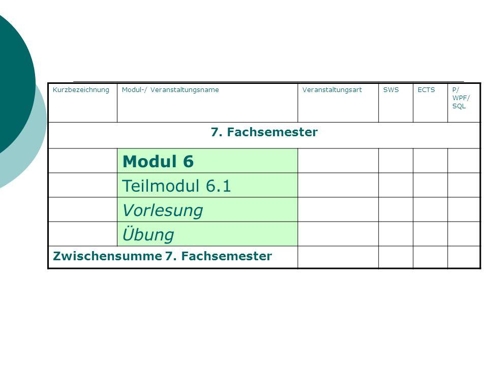 KurzbezeichnungModul-/ VeranstaltungsnameVeranstaltungsartSWSECTSP/ WPF/ SQL 7. Fachsemester Modul 6 Teilmodul 6.1 Vorlesung Übung Zwischensumme 7. Fa