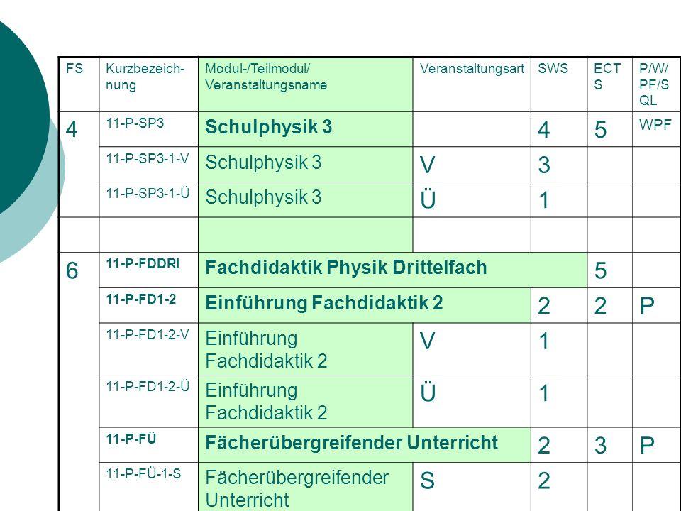 FSKurzbezeich- nung Modul-/Teilmodul/ Veranstaltungsname VeranstaltungsartSWSECT S P/W/ PF/S QL 4 11-P-SP3 Schulphysik 3 45 WPF 11-P-SP3-1-V Schulphysik 3 V3 11-P-SP3-1-Ü Schulphysik 3 Ü1 6 11-P-FDDRI Fachdidaktik Physik Drittelfach 5 11-P-FD1-2 Einführung Fachdidaktik 2 22P 11-P-FD1-2-V Einführung Fachdidaktik 2 V1 11-P-FD1-2-Ü Einführung Fachdidaktik 2 Ü1 11-P-FÜ Fächerübergreifender Unterricht 23P 11-P-FÜ-1-S Fächerübergreifender Unterricht S2