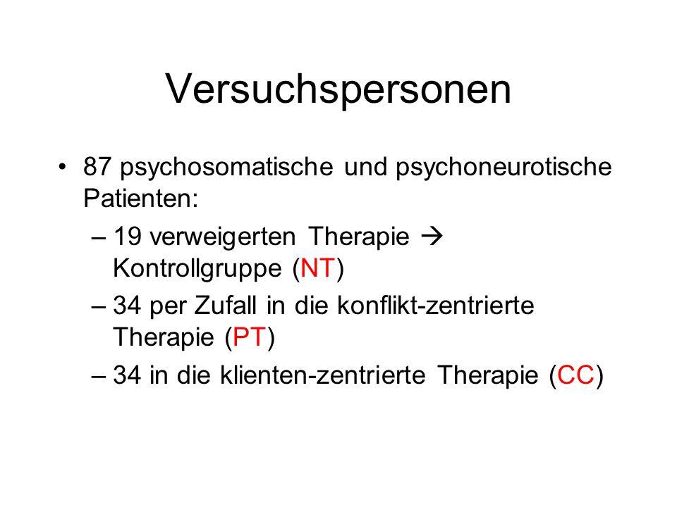 Ziele der Follow Up Studie 1.Einschätzen der Stabilität des Therapieerfolges über den langen Zeitraum und Vergleich mit der Kontrollgruppe 2.Beschreibung und Bewertung der posttherapeutischen Entwicklung von Personen mit Kurzzeittherapie