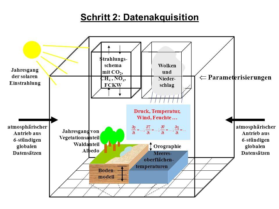 die Parametrisierungen und unbekannten Anfangsbedingungen implizieren bei allen Modellen Unsicherheiten und Fehler Beobachtungs- und Modelldaten verhalten sich wie folgt zueinander: selbst in einem perfekten Modell gilt: eine komplexe, nichtlineare Realität lässt sich niemals mathematisch exakt mit einem Modell reproduzieren im vorliegenden Fall ist das regionale Klimamodell in hinreichendem Einklang mit dem beobachteten Klimasystem im Mittelmeerraum Schritt 2: Datenakquisition realer Wert simulierter Wert systema- tischer Fehler raumzeit- abhängiger Fehler zufälliger Fehler