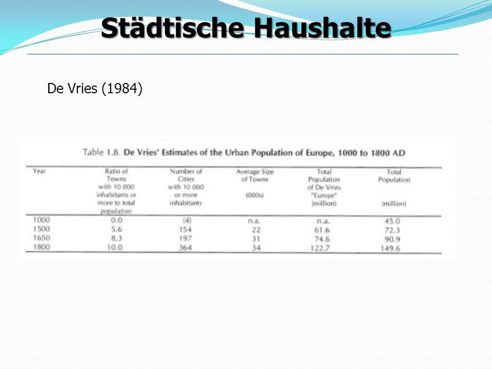 De Vries (1984) Städtische Haushalte