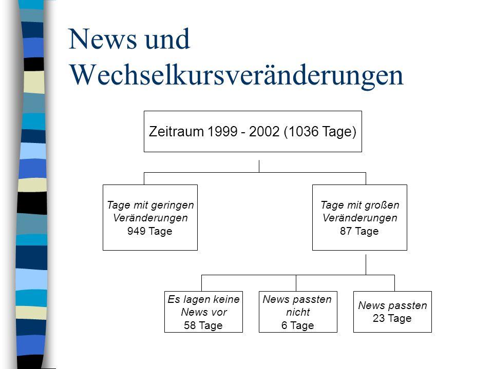 News und Wechselkursveränderungen Zeitraum 1999 - 2002 (1036 Tage) Tage mit geringen Veränderungen 949 Tage Tage mit großen Veränderungen 87 Tage Es l