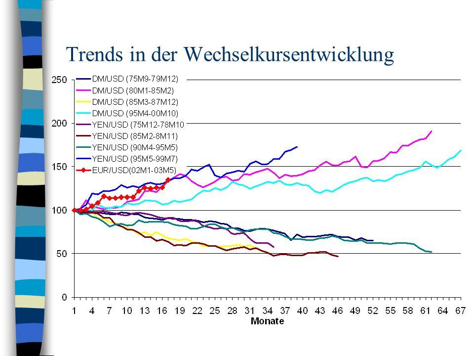 Trends in der Wechselkursentwicklung