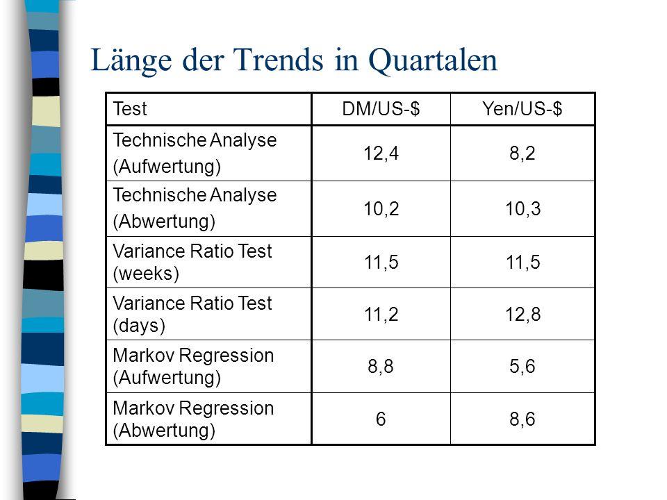 Länge der Trends in Quartalen 8,212,4 Technische Analyse (Aufwertung) 10,310,2 Technische Analyse (Abwertung) 8,66 Markov Regression (Abwertung) 5,68,