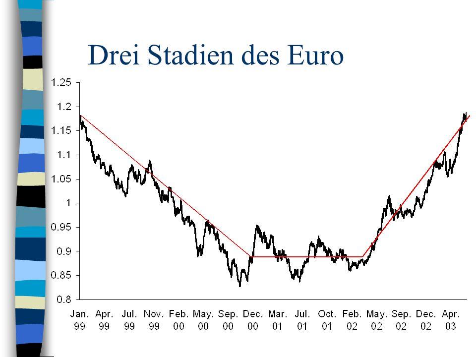 Drei Stadien des Euro