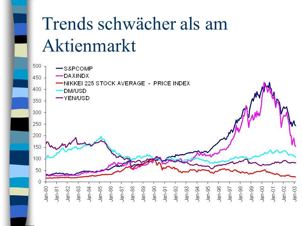 Trends schwächer als am Aktienmarkt
