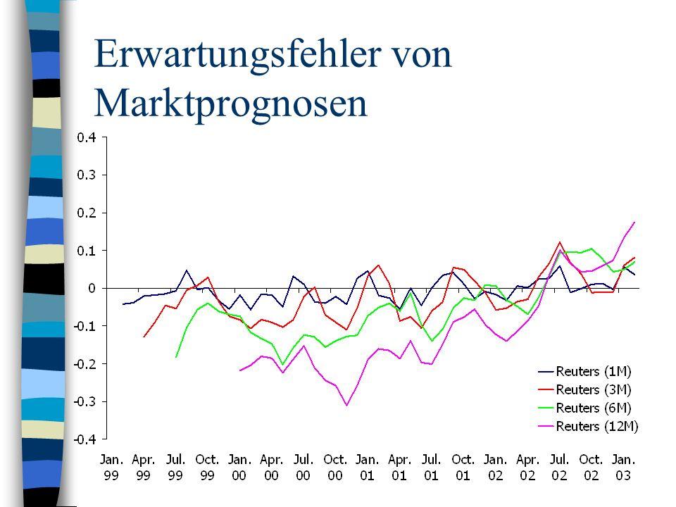 Erwartungsfehler von Marktprognosen