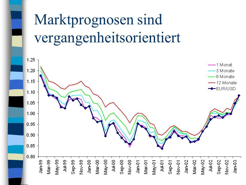 Marktprognosen sind vergangenheitsorientiert