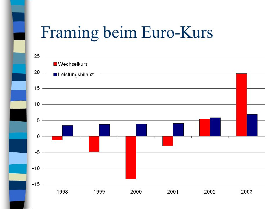 Framing beim Euro-Kurs
